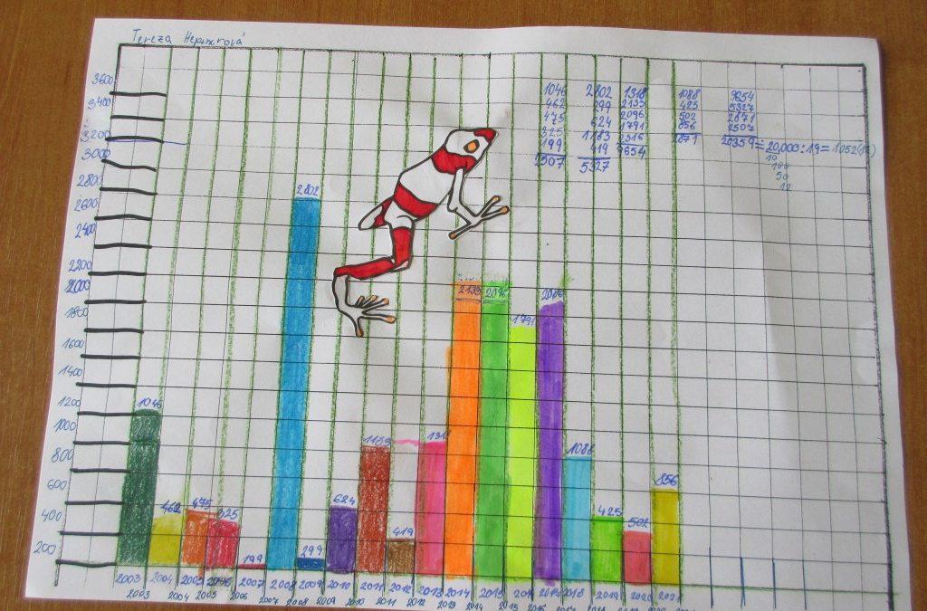 Jarní tah v grafech …..